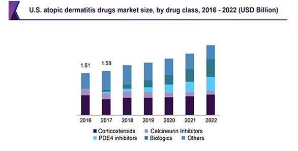 Narkotiku tirgus lieluma prognozes