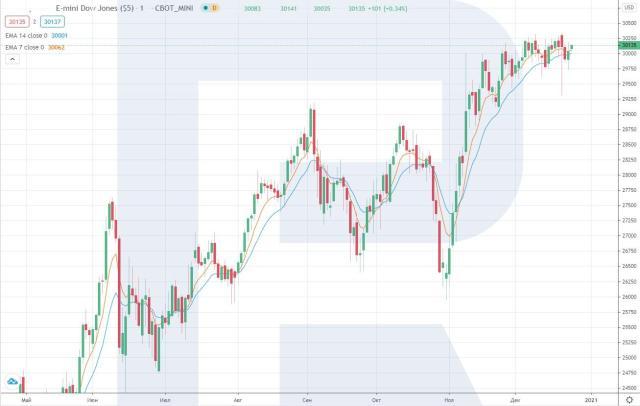 Futures DJIA