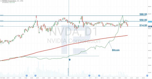 BTC ja Nvidia korrelatsioon
