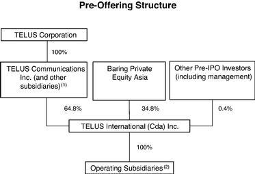 โครงสร้างก่อนการเสนอขายหุ้น IPO