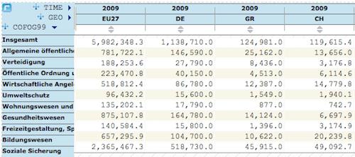 Ausgaben des Staates nach Aufgabenbereich, 2009, mit der EU, Deutschland, Griechenland und der Schweiz, in Millionen Euro