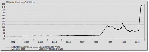 Notenbankgeldmenge Schweizerische Nationalbank