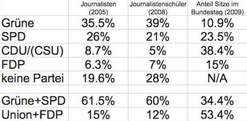 Vergleich der Parteineigungen von Journalisten
