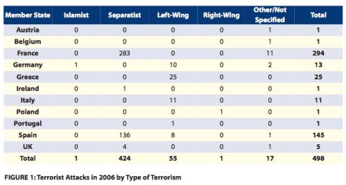 Terrorstatistik Europa 2006