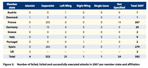 Terrorstatistik Europa 2007