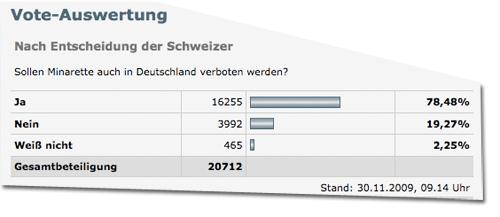 Umfrage Minarett-Initiative von Spiegel Online