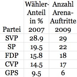 """Vergleich der Auftritte von Schweizer Parteien in der Sendung """"Arena"""""""
