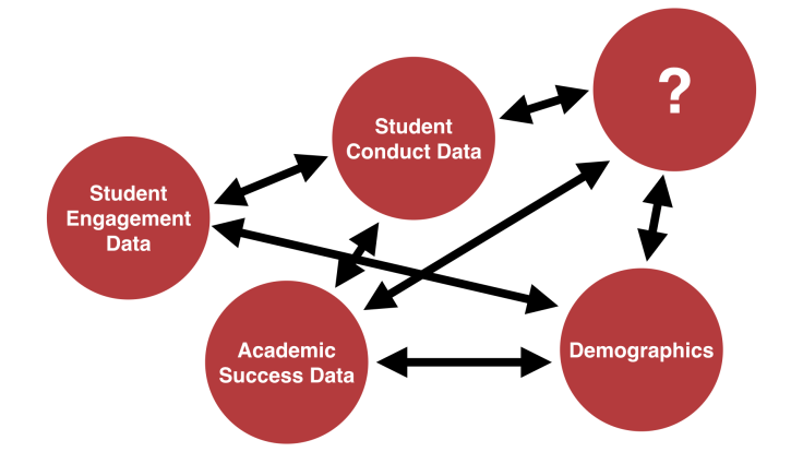 Institutional Student Database connecting academic data, demographics, student conduct data, etc.