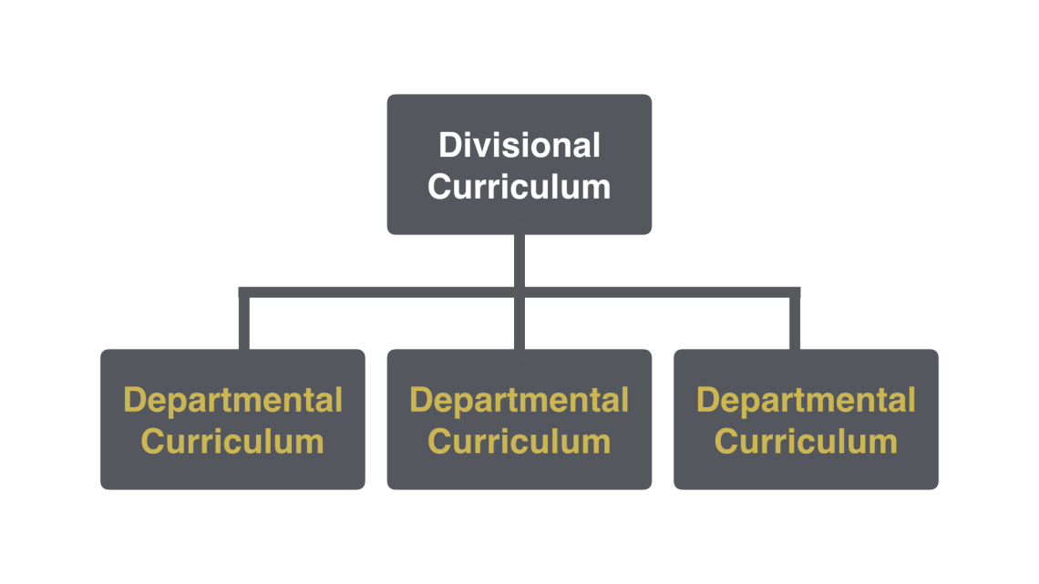Divisional Curriculum cascades to Departmental Curriculum