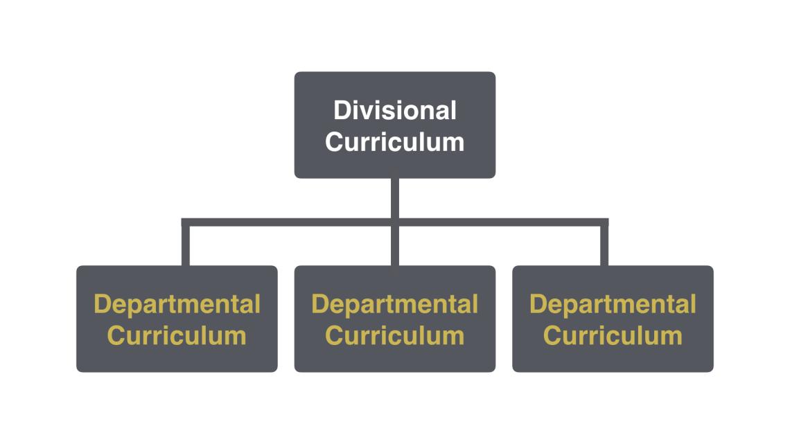 Divisional Curriculum cascades to Departmental Curriculum