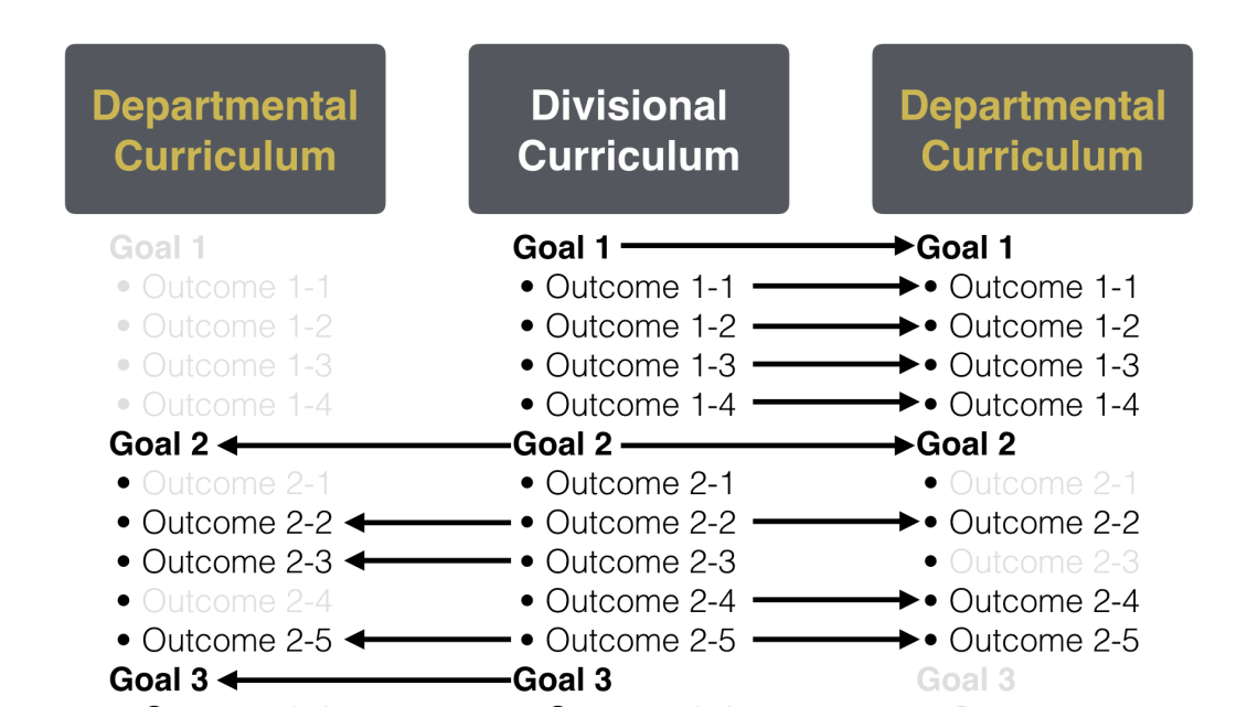 Divisional Curriculum sets Learning Goals and Outcomes that are adopted by departments