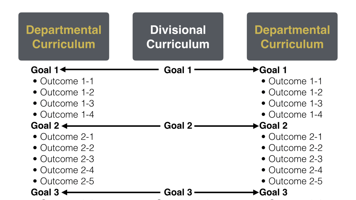 Divisional Curriculum sets Learning Goals and departments define outcomes