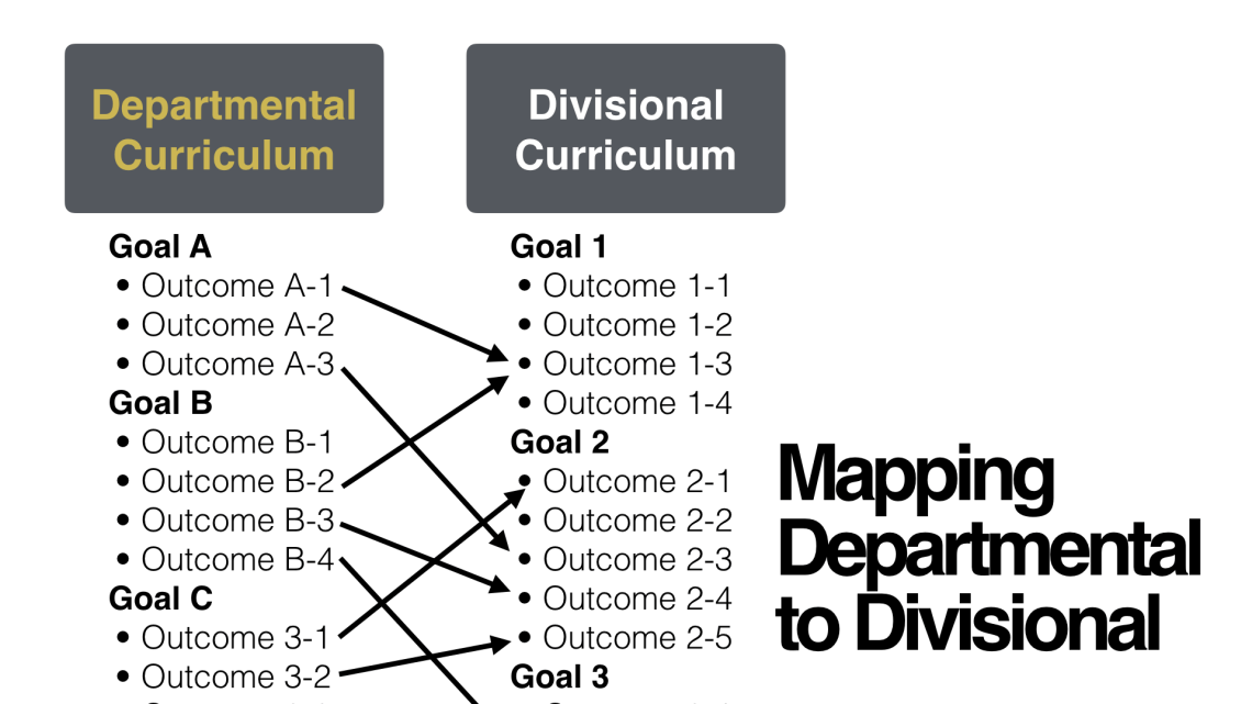 Departmental Outcomes are mapped onto a Divisional Curriculum