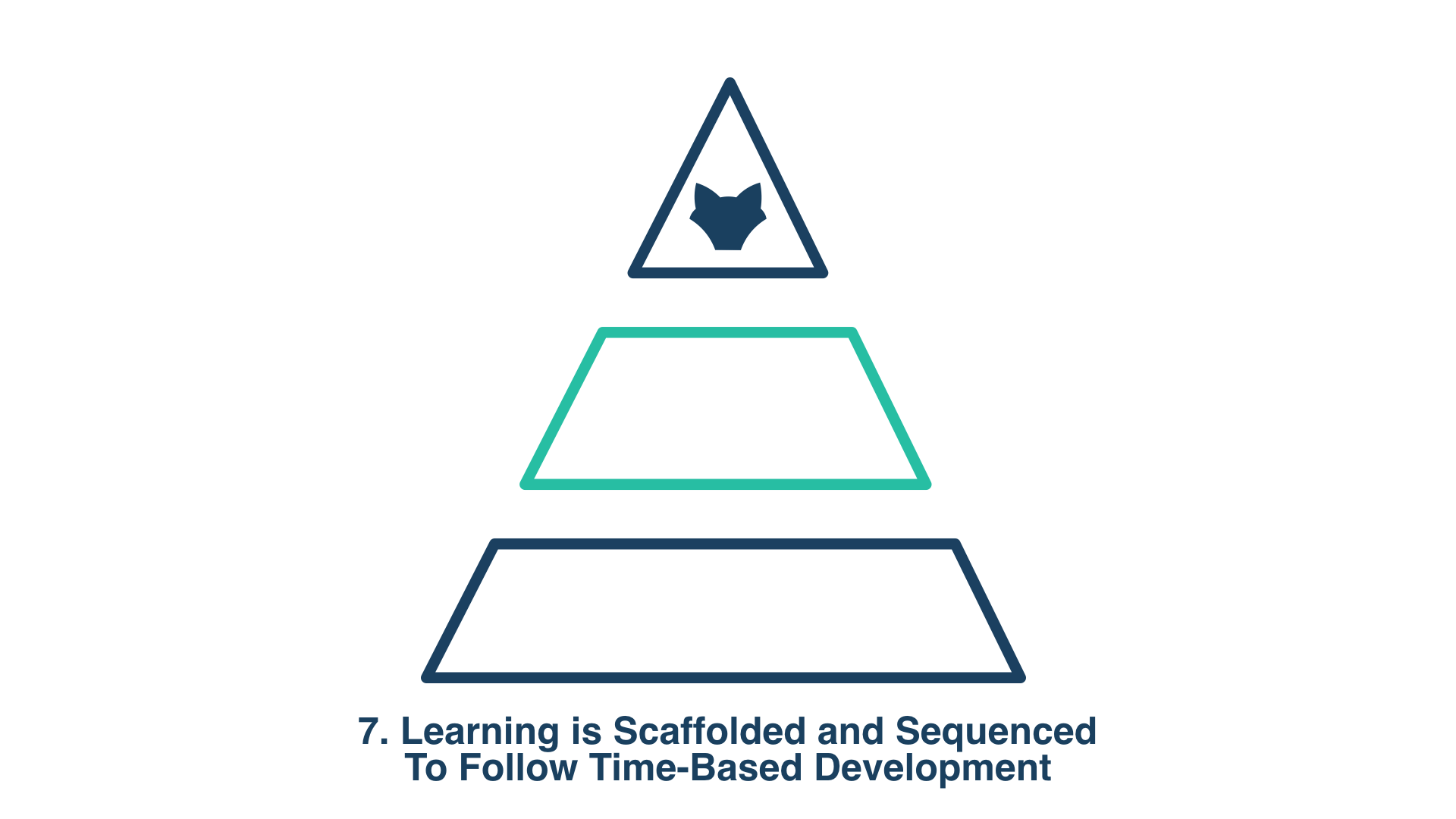 7. Learning is Scaffolded and Sequenced To Follow Time-Based Development