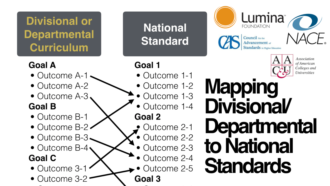 Divisional and/or Departmental Outcomes are mapped onto National Standards