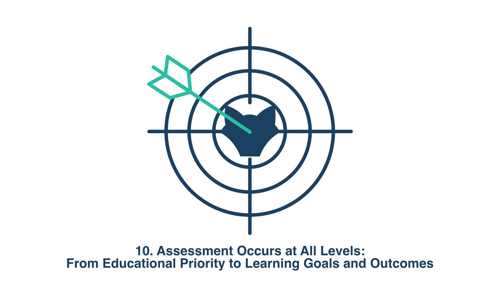 10. Assessment Occurs at All Levels: From Educational Priority to Learning Goals and Outcomes