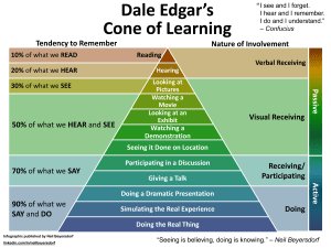 Dale Edgar's Cone of Learning/Experience