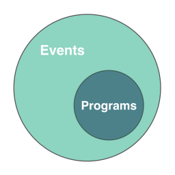 Programs are a subset of events
