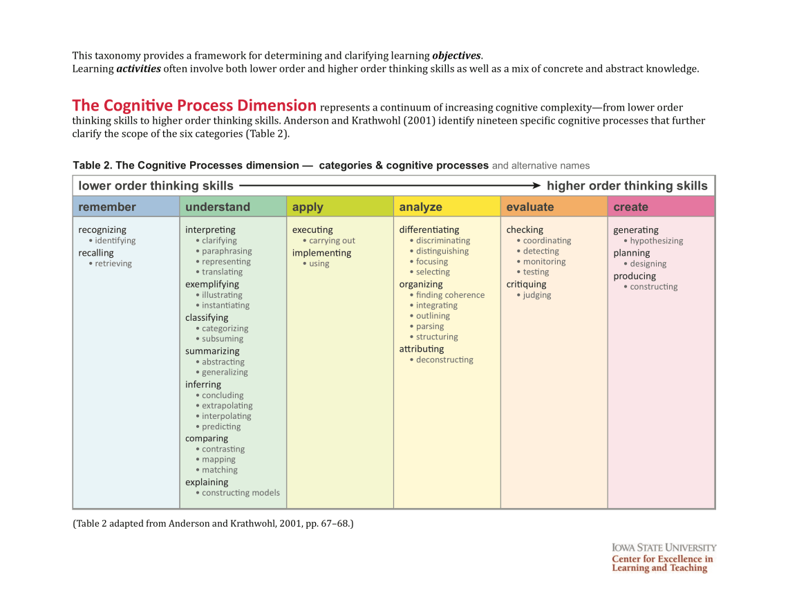Revised Bloom's Taxonomy Handout Page 2