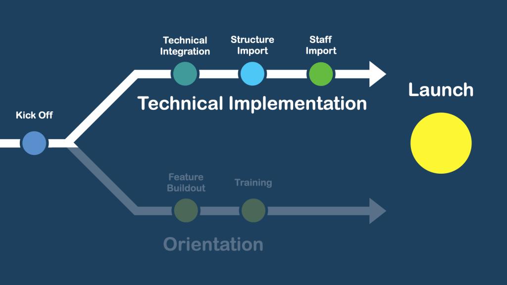 Technical Implementation Timeline