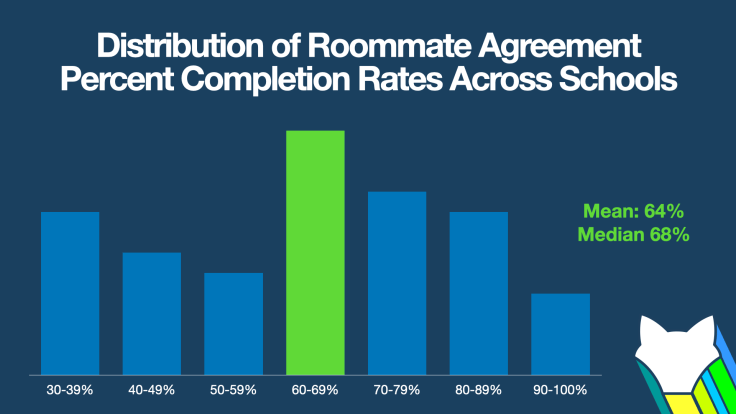 Distribution of Roommate Agreement Percent Completion Rates Across Schools