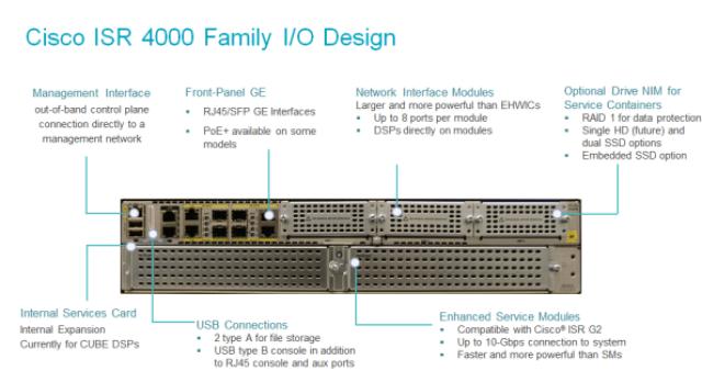 Comparison of Cisco Integrated Services Routers: (1800,2800,3800) vs