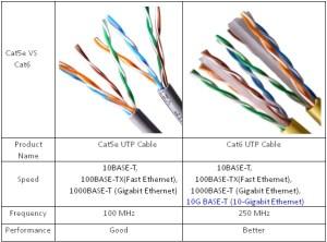 Cat5e and Cat6 Cabling for More Bandwidth? CAT5 vs CAT5e