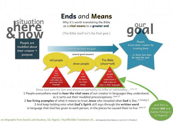 goals of bible translation