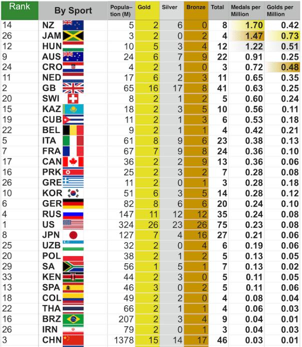 medals per head of population smaller