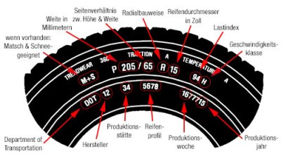 Bedeutung von Reifenbeschriftungen