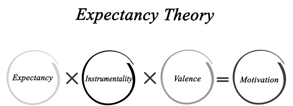 Expectancy theory shown in a diagram, as explored in the NEBOSH Health & Safety Leadership Excellence course