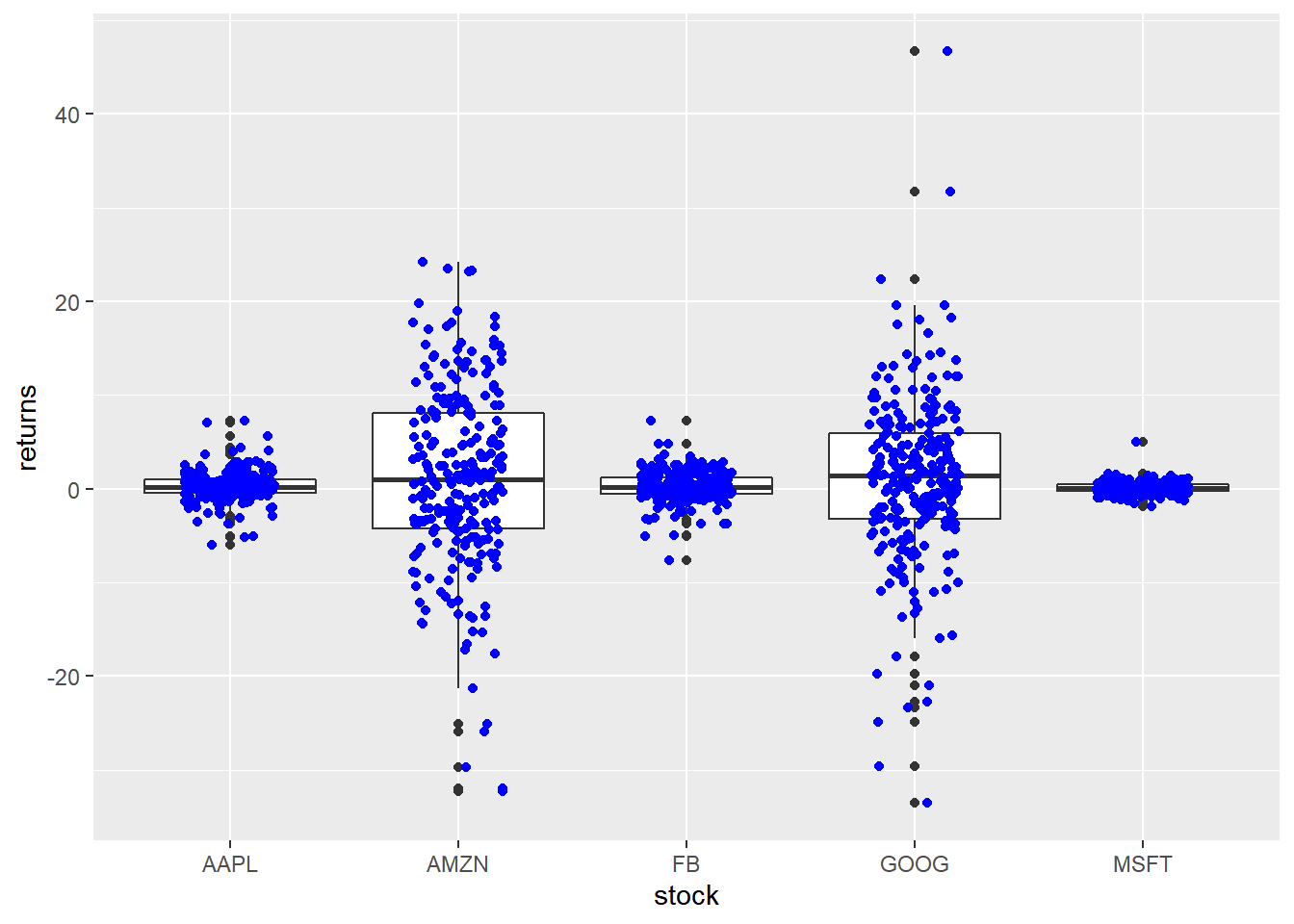 Ggplot2 Box Plots