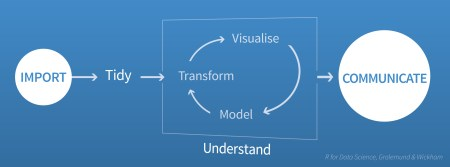 A visualization of the data science process