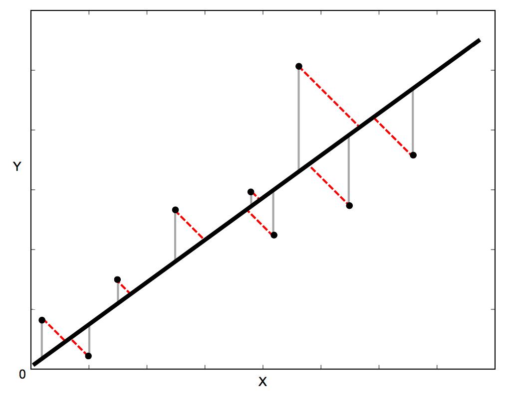 Orthogonal Distance Regression In Python Robin S Blog