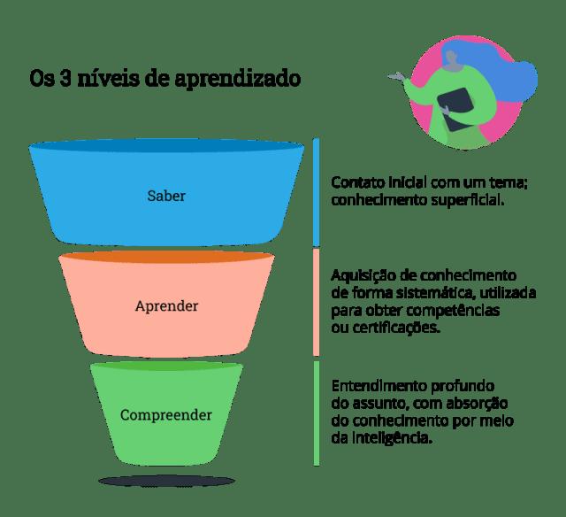 Infográfico mostrando 3 níveis de aprendizado na produtividade 4.0
