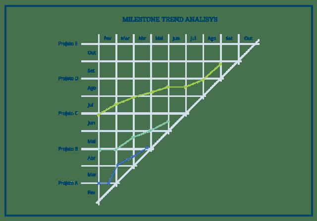 Um gráfico representando o Milestone Trens Analysis
