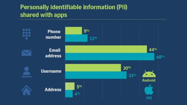 temuan symantec tentang izin akses yang diminta aplikasi pihak ketiga, baik iOS maupun android (ndtv gadgets)