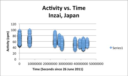Radioactivity in Inzai, Japan