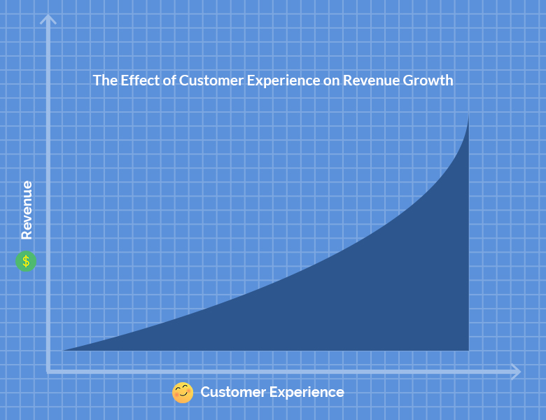 The Correlation Between Customer Experience and Revenue Growth | SaleMove Blog