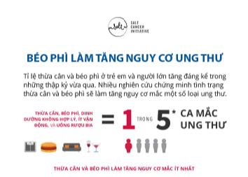 Infographic: Béo phì làm tăng nguy cơ ung thư