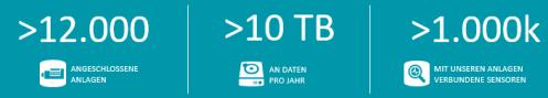Datenauslastung bei INNIO Jenbacher