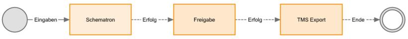 Workflow Designer mit automatischen Aufgaben