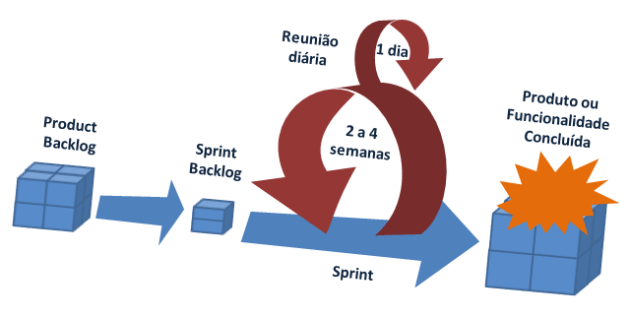 Ciclo do Scrum