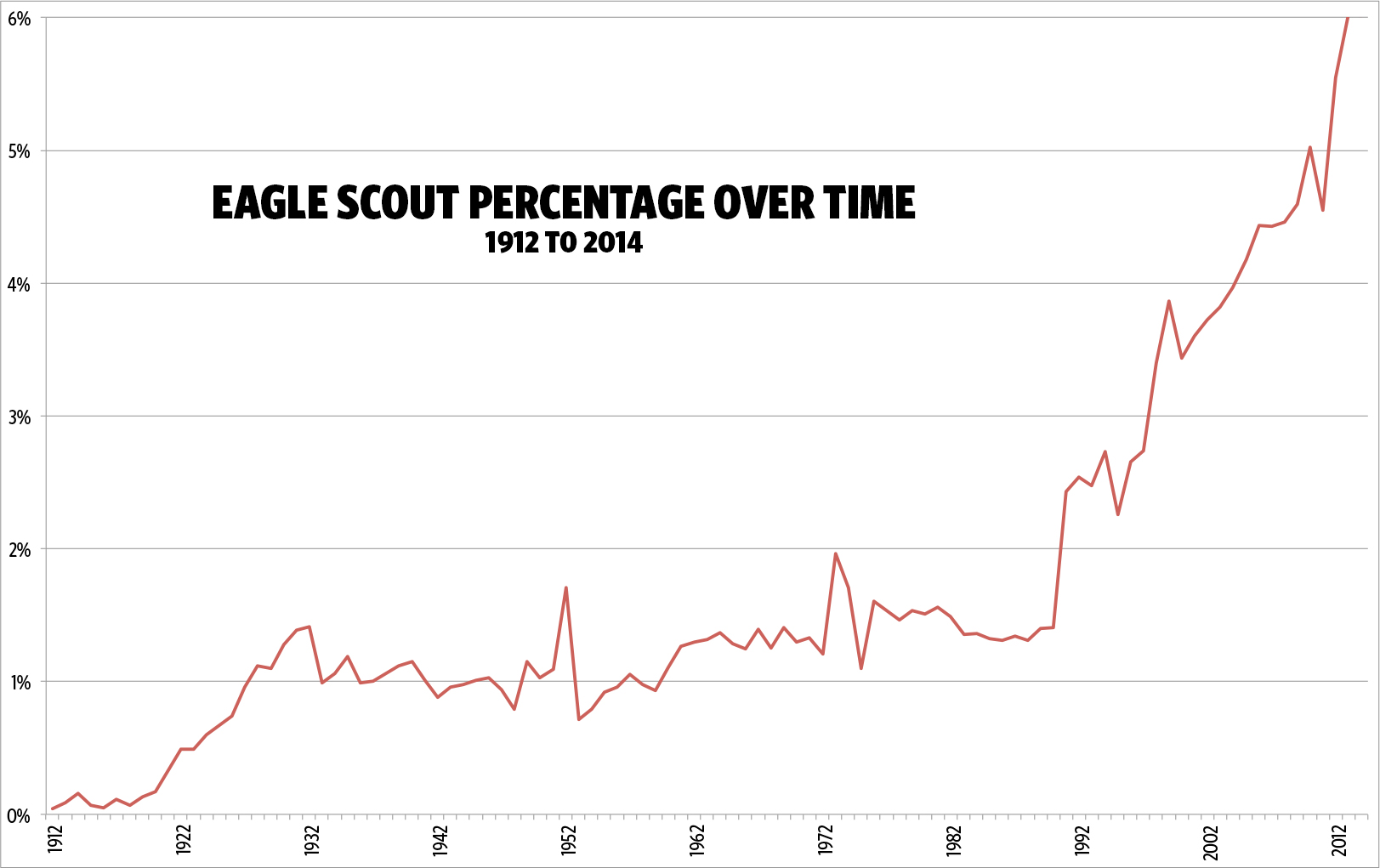 What percentage of boy scouts become eagle scouts eagle scout percentage over time 1912 2014 nvjuhfo Images