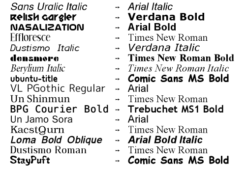 Comparison of original font and new font