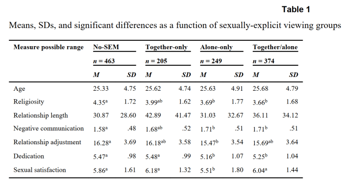 2011_Maddox_viewing sexually explicit material alone or together_association with relationship quality