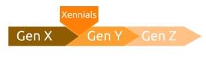Xennials Einordnung Generationen