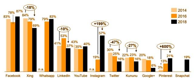 Social Media Nutzung Fachkräfte Führungskräfte