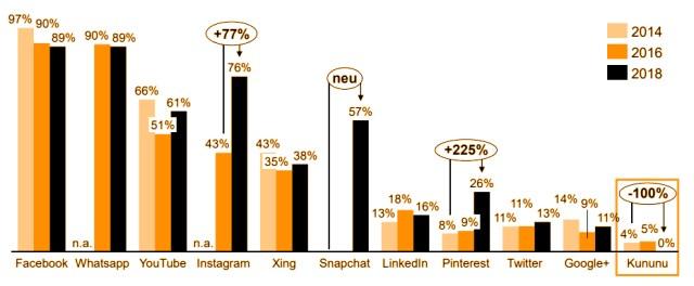 Social Media Nutzung Studenten