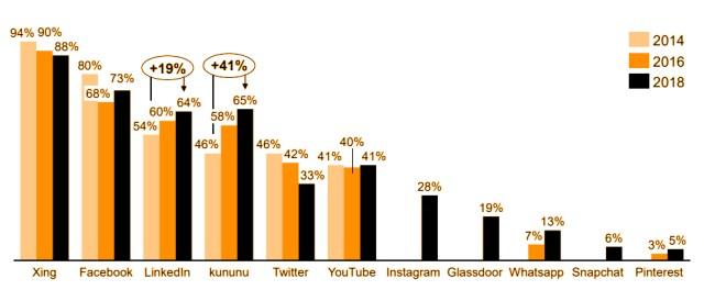 Social Media Nutzung Unternehmen